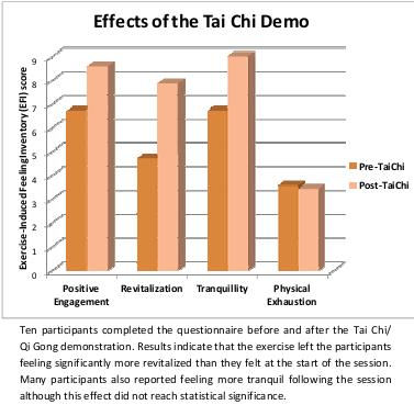 Effects of the Tai Chi Demo on EFI Scores